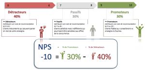 Net Promoter Score ou NPS